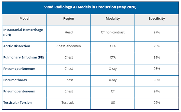 Radiology AI Models in Production
