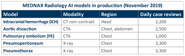 AI Worklist Chart: MEDNAX Radiology AI models in production
