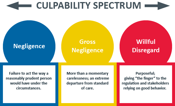 Culpability Spectrum