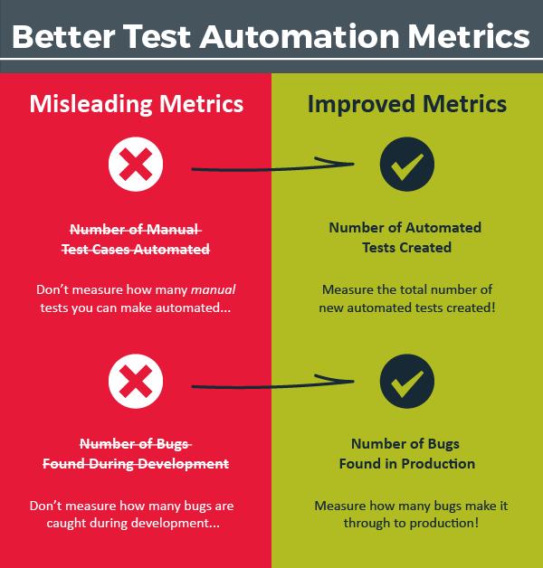 Better Test Automation Metrics