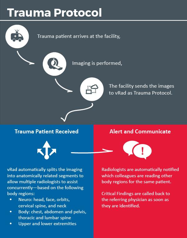 Trauma Protocol