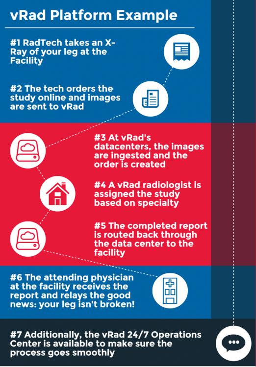 vRad Platform Example Infographic
